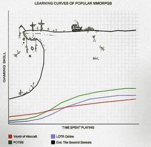 Die Lernkurve von EVE Online ist recht steil